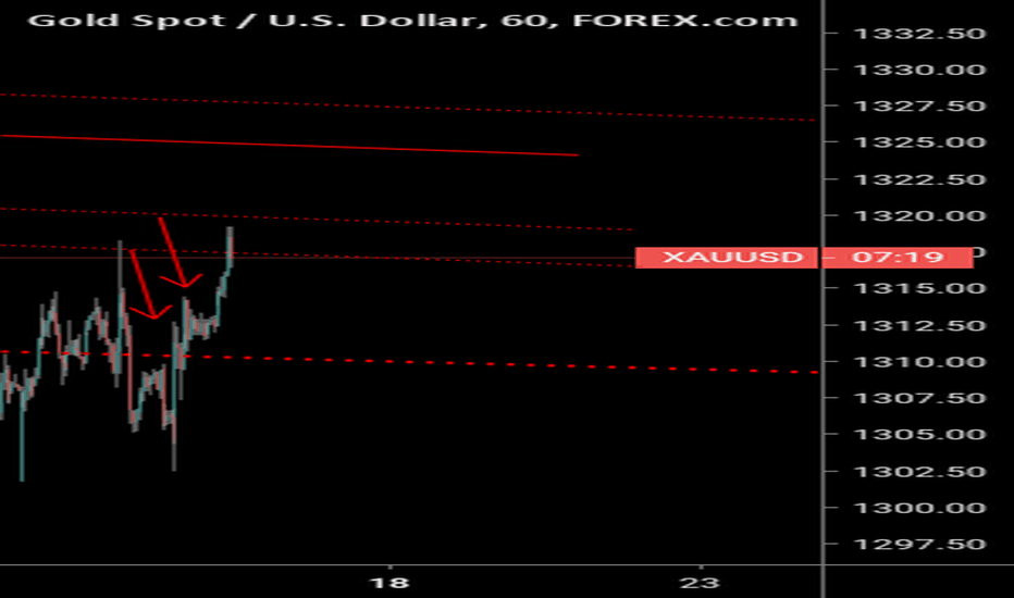 XAUUSD: Gold H1 last entry for sell