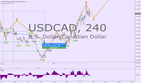 USDCAD: Bullish reversal correction