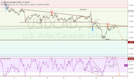 USDCAD: testing out RSI for the first time