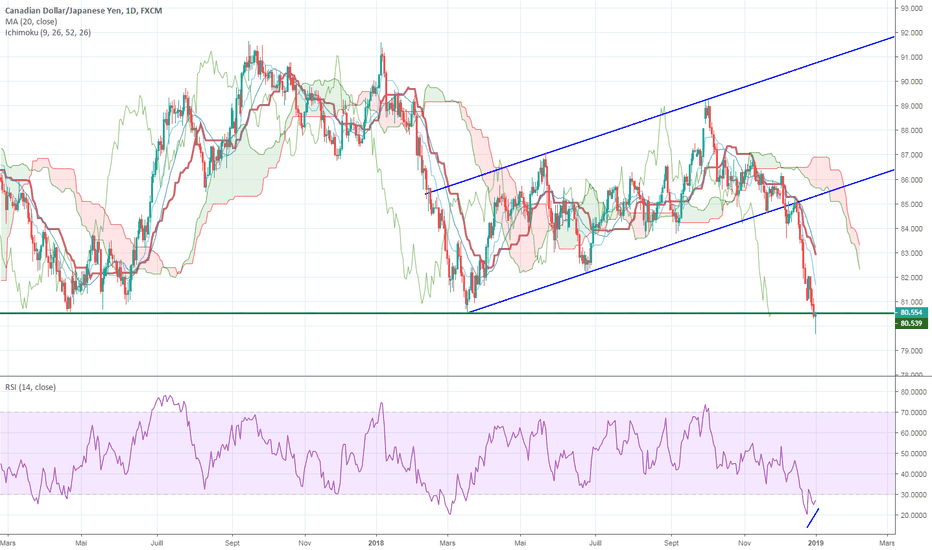 CADJPY: CAD/JPY sur support majeur + divergence haussière