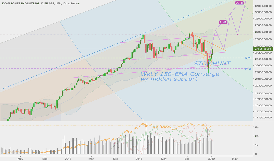 DJI: Called it! Last time weekly candles this big? Nov 7th 2016...
