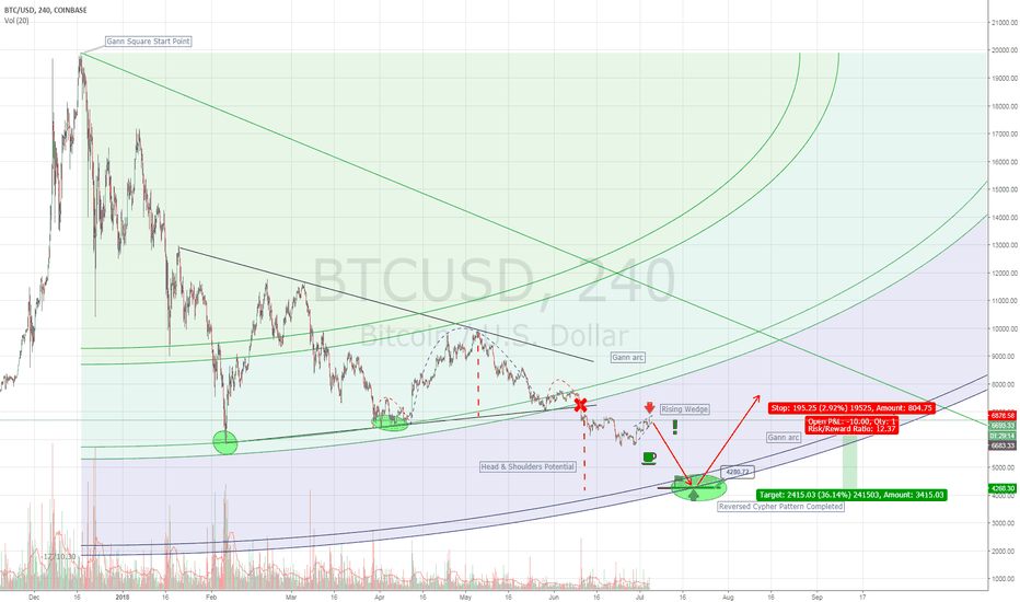 BTCUSD: Update on BTC