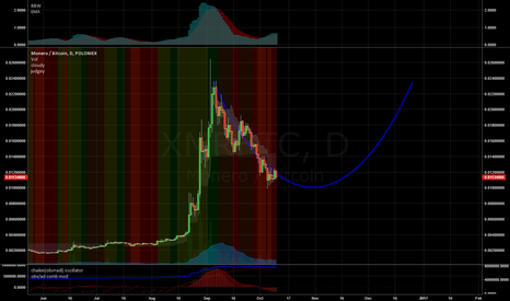 XMRBTC: XMR's journey to the center of the cup