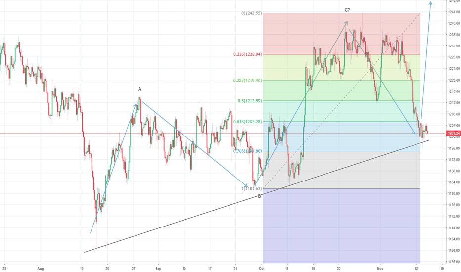 XAUUSD: Gold tests trend line support and holds at $1196.24
