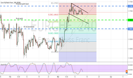 EURCHF: Possible buy but wait for confirmation