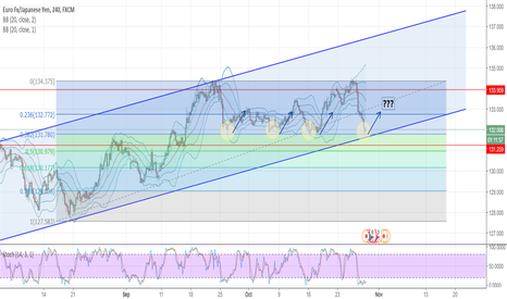 EURJPY: EURJPY - Potential LONG at 0.382 retracement FIB bottom channel