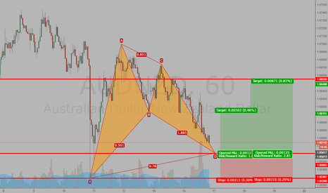 AUDNZD: possible Bollish Bat