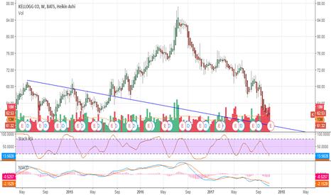 K: #kellogs Possible bullish #trading buying opportunities