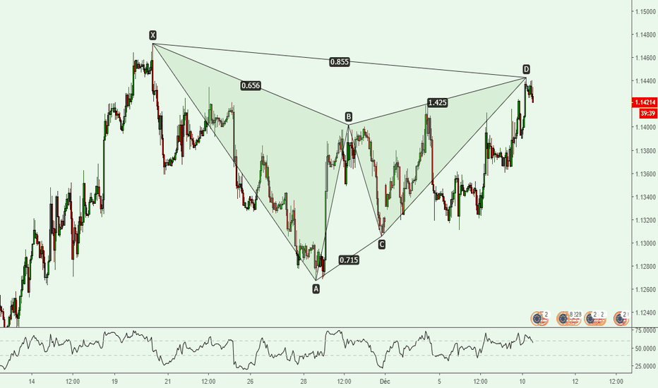 EURUSD: EURUSD Figure Harmonique Gartley