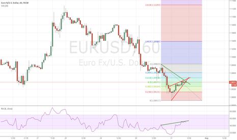 EURUSD: Short EUR USD (Bearish Divergence & Rising Wedge)
