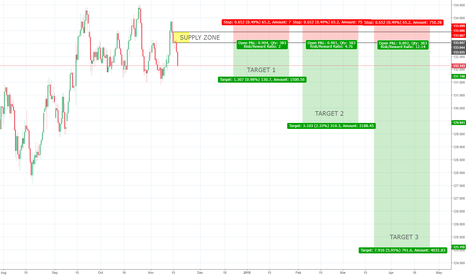 EURJPY: EURJPY 16h Supply - Counter Trend Trade