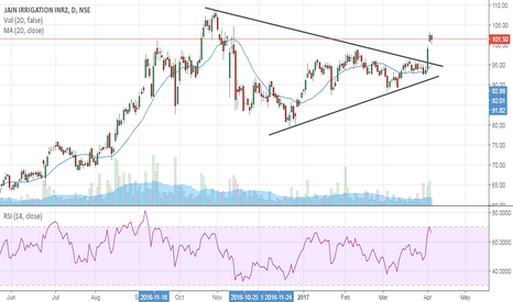 JISLJALEQS: Jain Irrigation- Symmetrical Triangle Breakout- Buy Setup