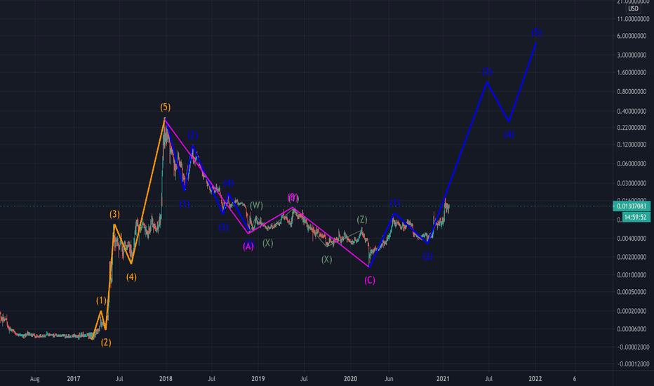 btc xvg tradingview
