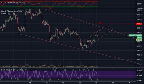 BTCUSD: Bitcoin BTC/USD Short