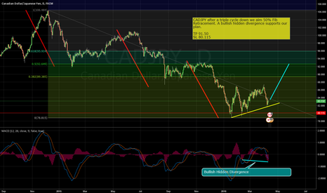 CADJPY: CADJPY buy after triple cycle completion.