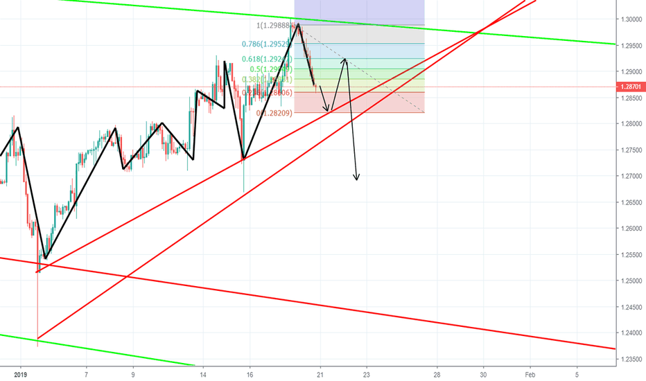 GBPUSD: time to Short just hit resistance