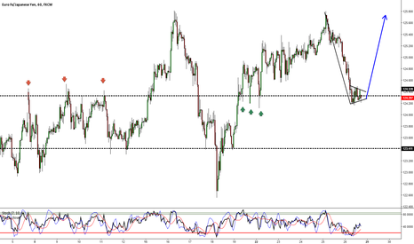 EURJPY: EURJPY: Looking At An Opposite Breakout