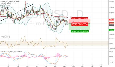 EURUSD: Trade of the day. Sell EURUSD.