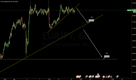 EURJPY: Sell Oportunity