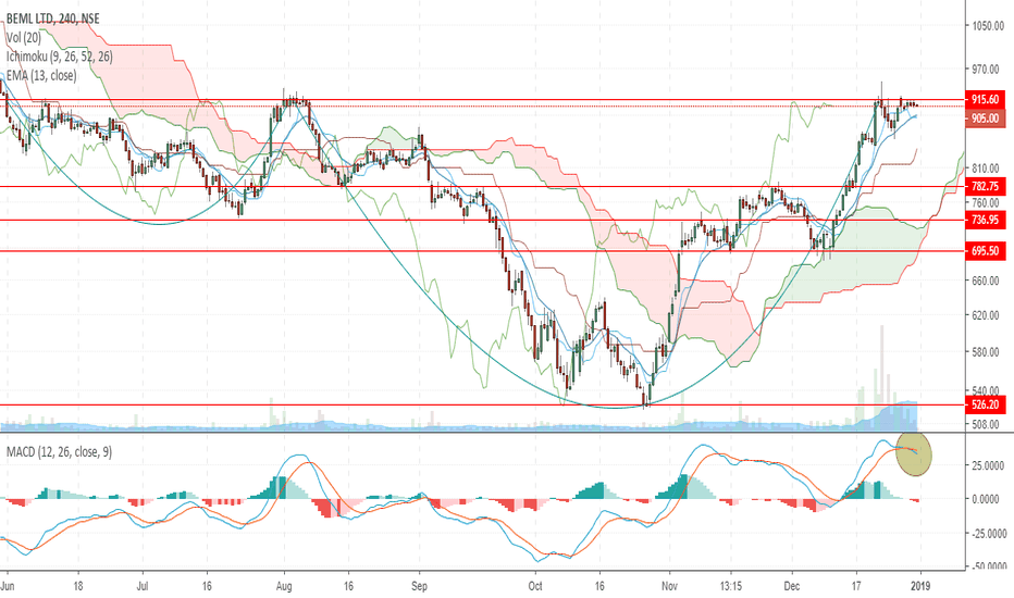 BEML: Time to Short