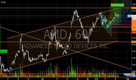 AMD: All I am waiting for is great earnings after market today