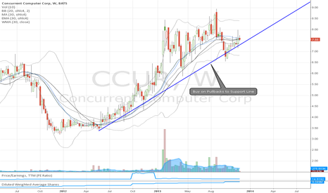 CCUR: CCUR Superstock 2-8 Month Run