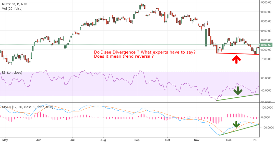 RSI and MACD divergence is visible on Nifty daily chart
