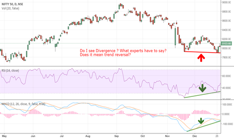 NIFTY: RSI and MACD divergence is visible on Nifty daily chart