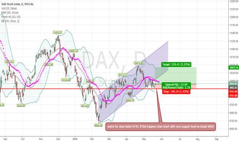 DAX: DAX long