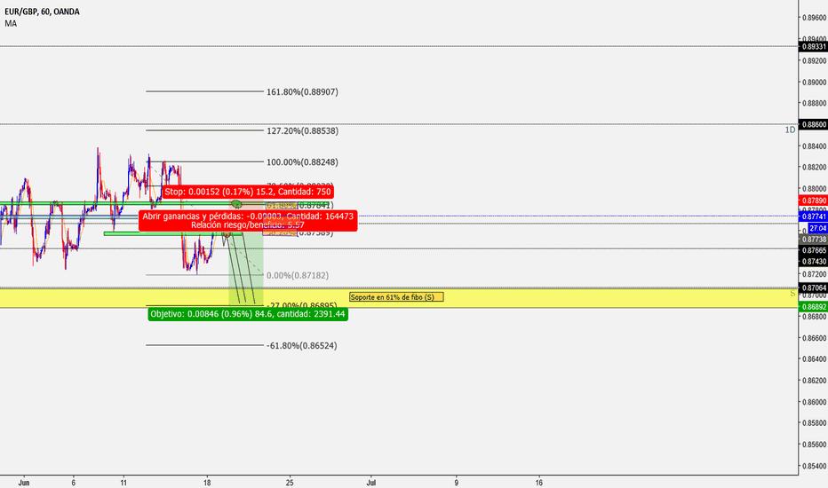 EURGBP: EURGBP venta (SELL) a corto¡¡