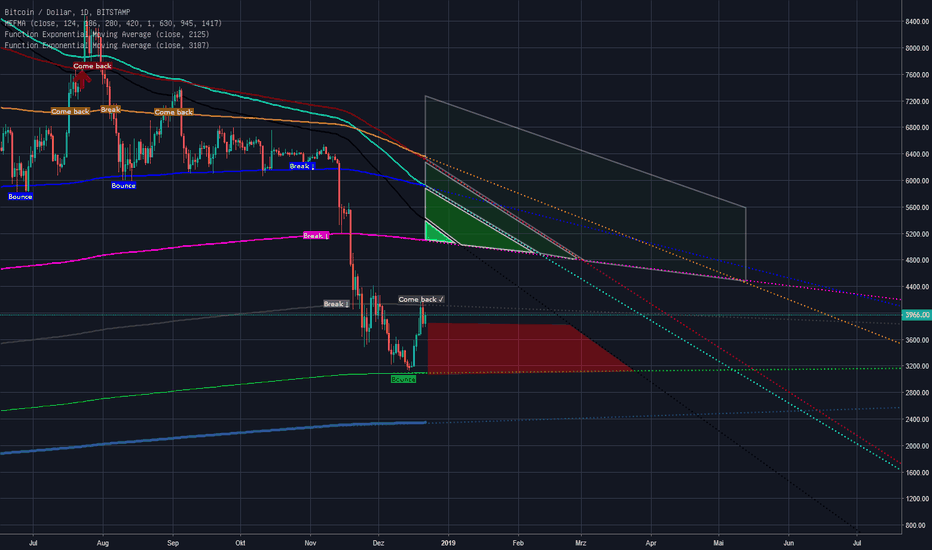 "BTCUSD: ""Test Post"" Bitcoin Long .2"