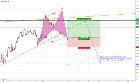UKX: FTSE 100 potential cypher pattern