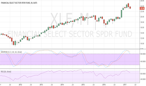 XLF: US Financials Sector Under Pressure