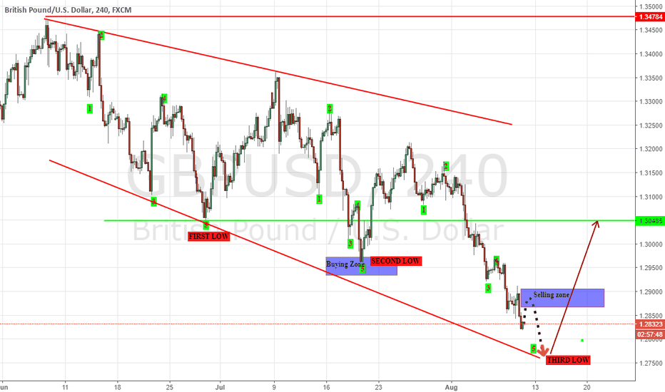 GBPUSD: Next Level of GBP/USD with Daily Outlook