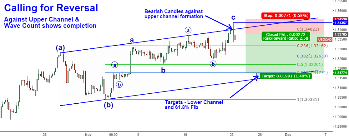 Candles, Channel & Wave Count Calling for Reversal