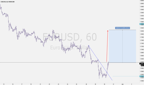 EURUSD: Eur USD BUy Idea