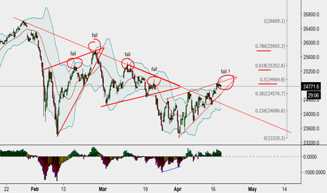 DJI: Can it go 5 for 5 ?