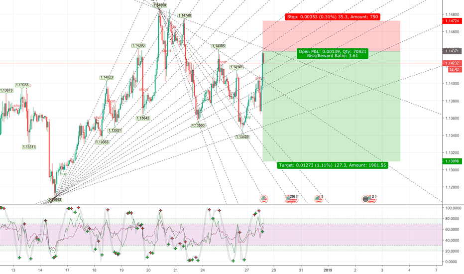 EURUSD: EUR USD Short to 1.13100 GANN ANGLES