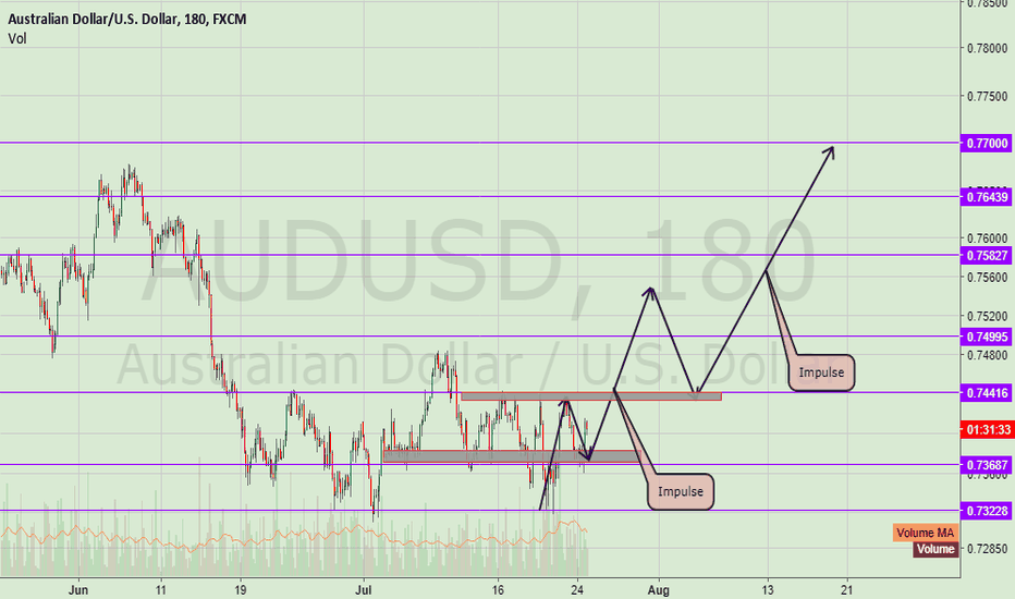 AUDUSD: AudUsd Getting Ready to Move Up!
