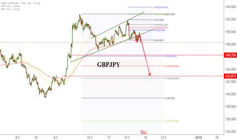 GBPJPY: 英镑兑美元做空,下方空间巨大