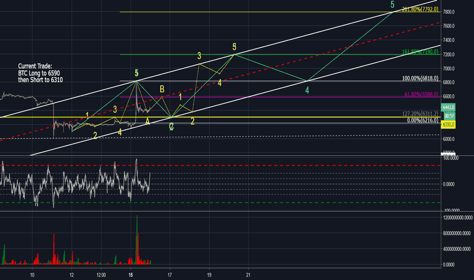 XBTUSD: Possible EW of current wave
