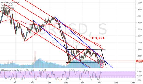 EURUSD: Short Eur-USD