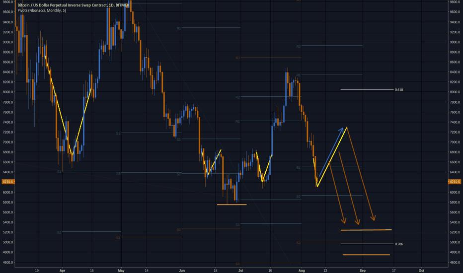 XBTUSD: BTC/USD Analysis on Daily