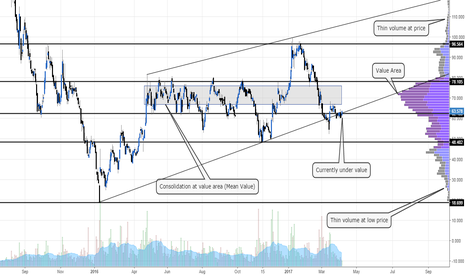 PMO: How to use Volume Profile from Tradingview #Education