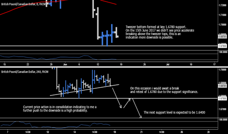GBPCAD: GBP.CAD > Short Opportunity
