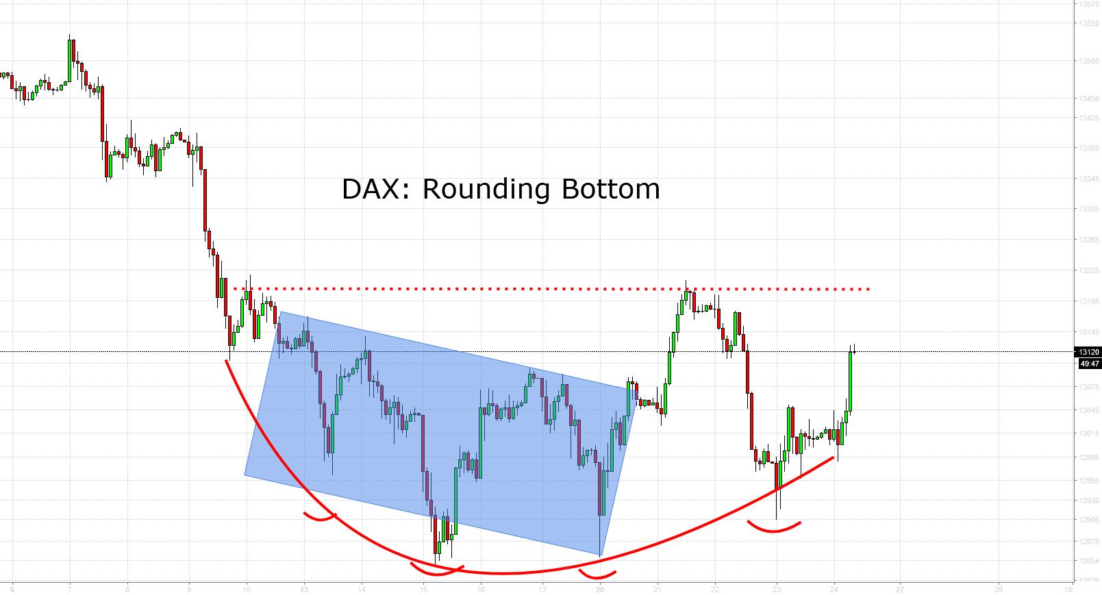DAX: Rounding Bottom - Kursziel neue ATH´s