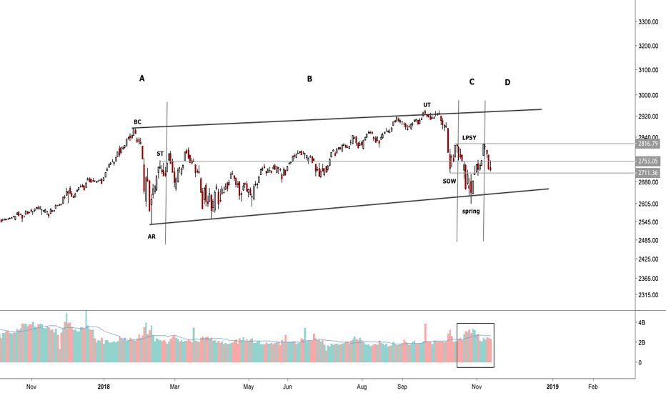 SPX: $SPX Spring and Phase C action - Wyckoff