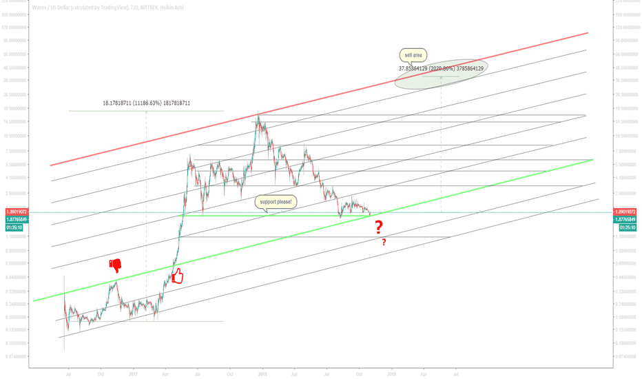 WAVESUSD: WAVES/USD 20x from here?