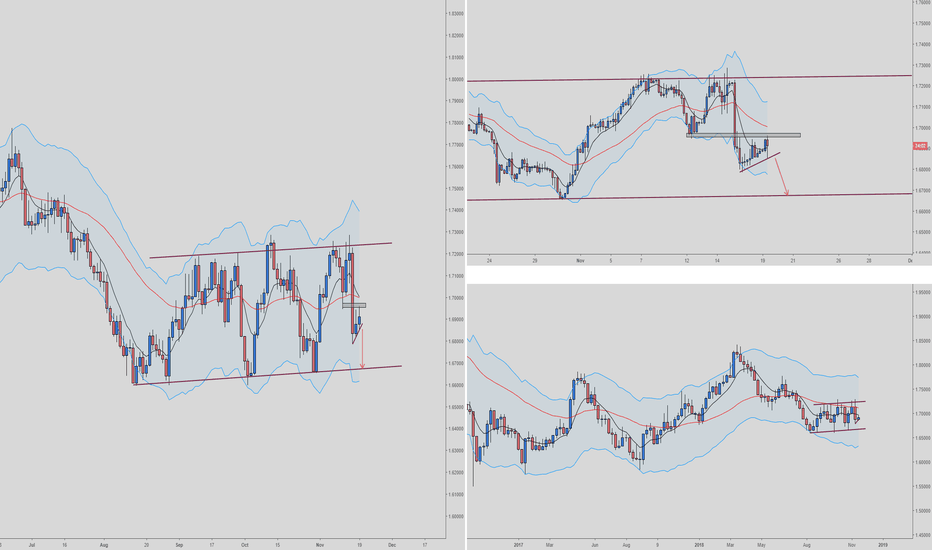 GBPCAD: GBPCAD Short possible 4hour pullback