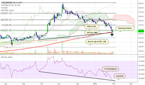 NBCC: NBCC is a buy for 250 ..
